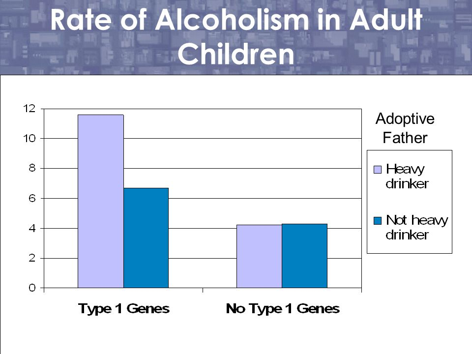 Rate of Alcoholism in Adult Children