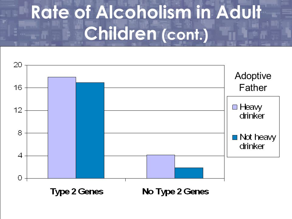 Rate of Alcoholism in Adult Children (cont.)
