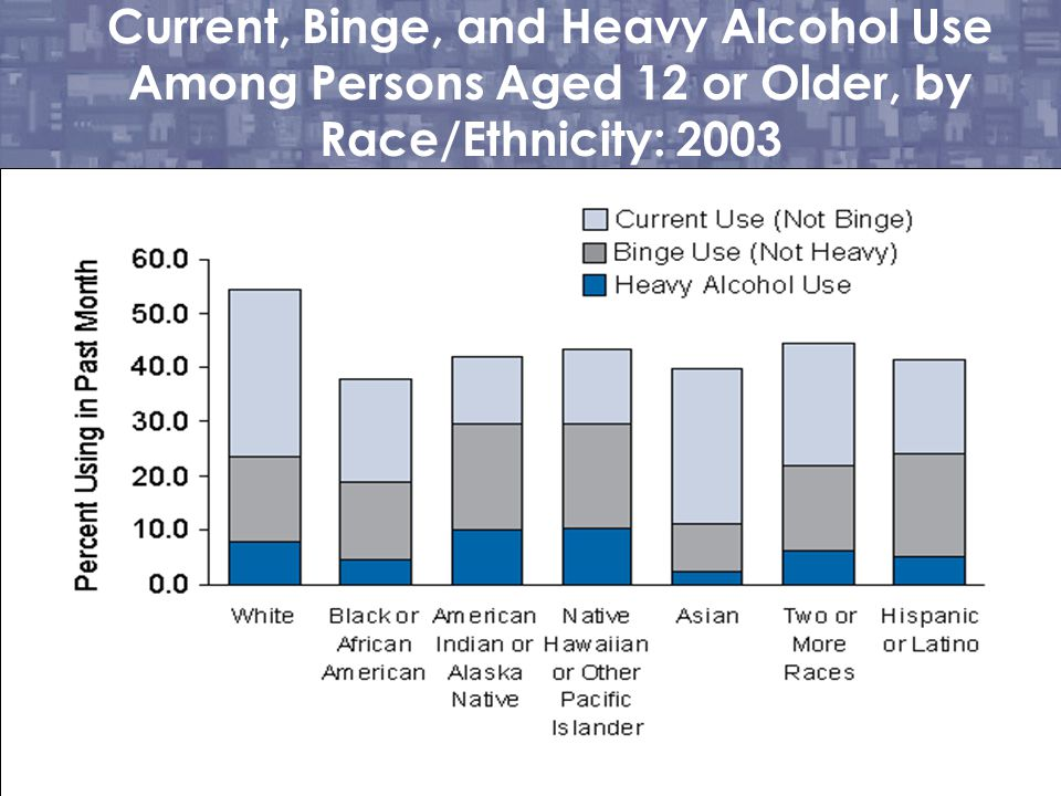 Current, Binge, and Heavy Alcohol Use Among Persons Aged 12 or Older, by Race/Ethnicity: 2003