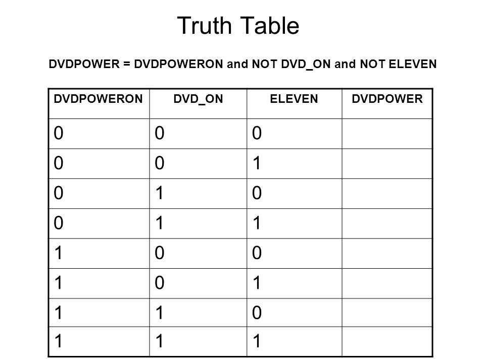 Truth Table DVDPOWER = DVDPOWERON and NOT DVD_ON and NOT ELEVEN
