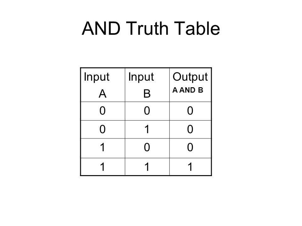 AND Truth Table Input A B Output A AND B 1