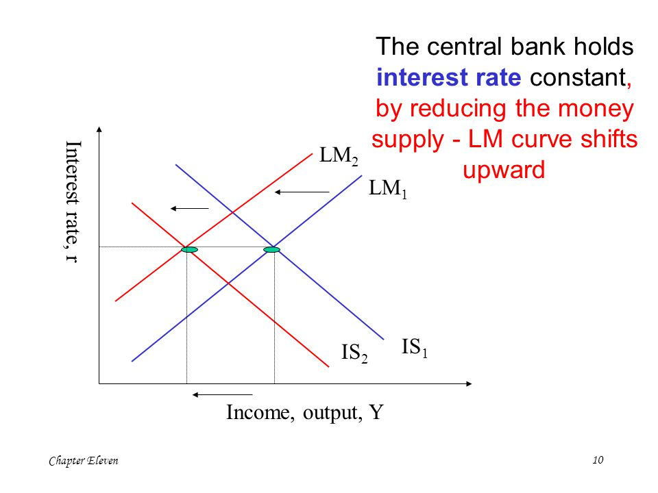 The central bank holds interest rate constant, by reducing the money supply - LM curve shifts upward