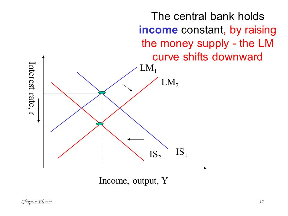 The central bank holds income constant, by raising the money supply - the LM curve shifts downward