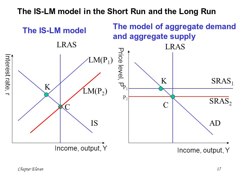 The IS-LM model in the Short Run and the Long Run