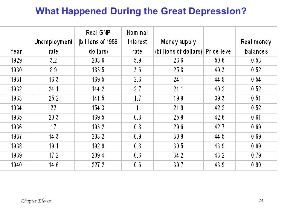What Happened During the Great Depression