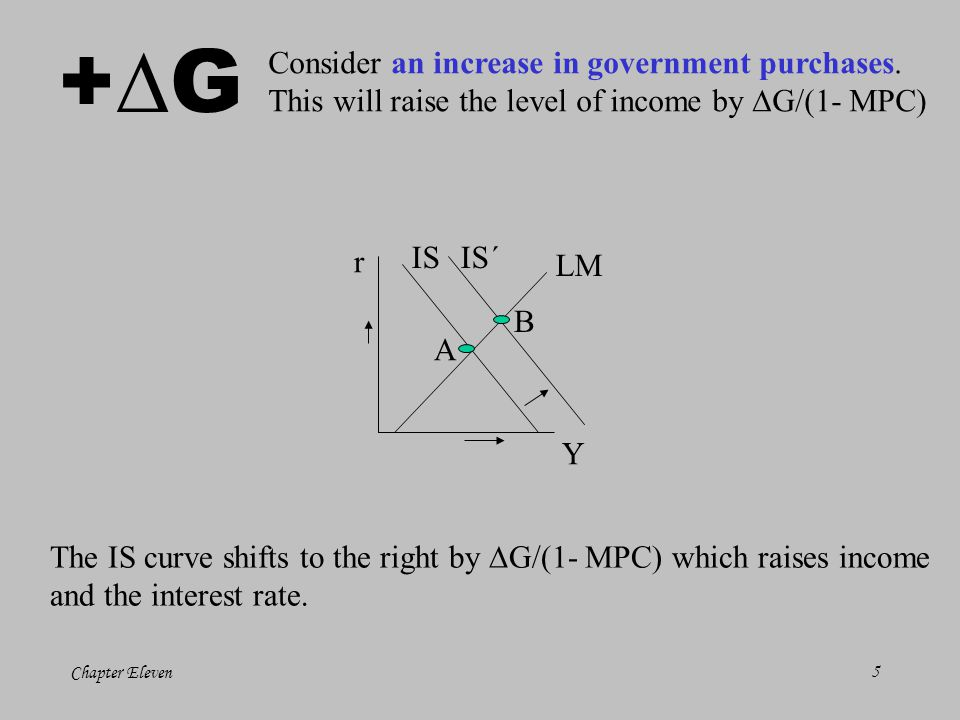 +G Consider an increase in government purchases.