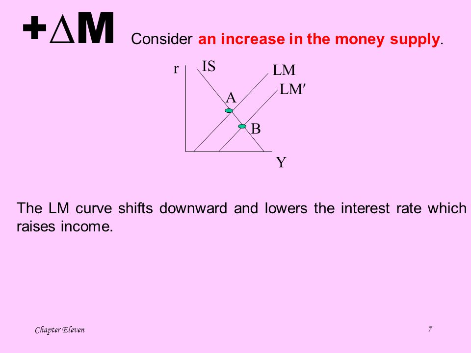 +M Consider an increase in the money supply. IS r LM LM A B Y