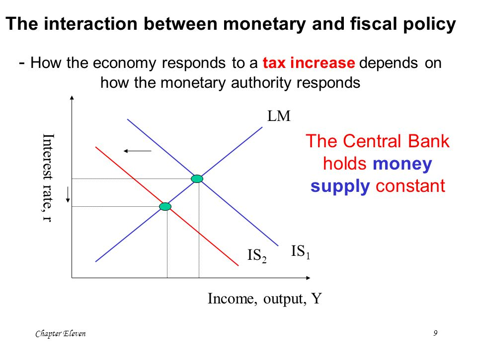 The Central Bank holds money supply constant