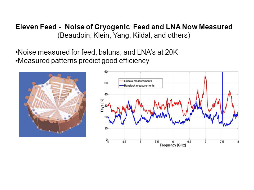 Eleven Feed - Noise of Cryogenic Feed and LNA Now Measured