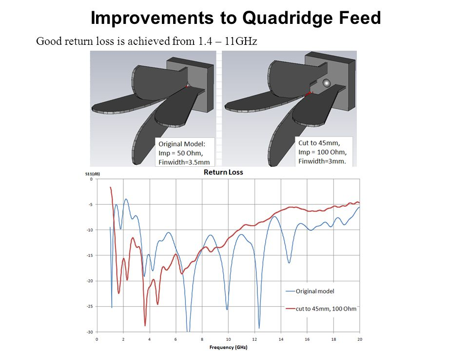 Improvements to Quadridge Feed