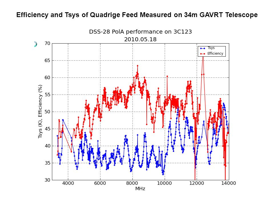 Efficiency and Tsys of Quadrige Feed Measured on 34m GAVRT Telescope