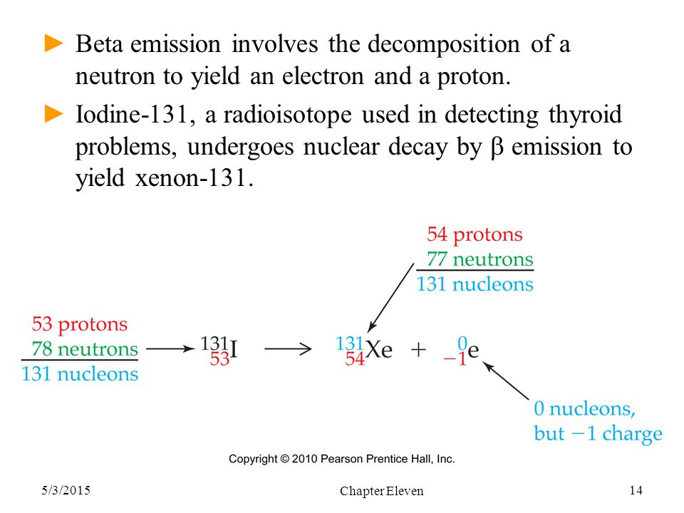 Beta emission involves the decomposition of a neutron to yield an electron and a proton.