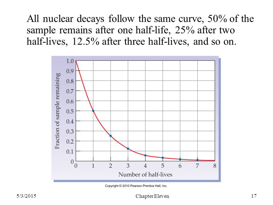 All nuclear decays follow the same curve, 50% of the sample remains after one half-life, 25% after two half-lives, 12.5% after three half-lives, and so on.