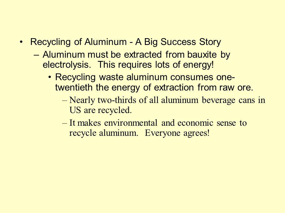 Recycling of Aluminum - A Big Success Story