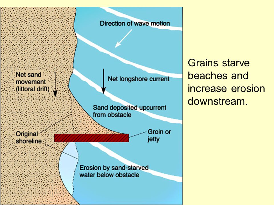 beaches and increase erosion downstream.