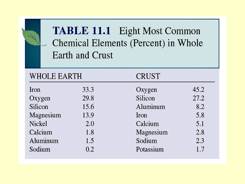 This table shows the chemical composition of the whole earth, and more specifically, that of the Earth s crust.