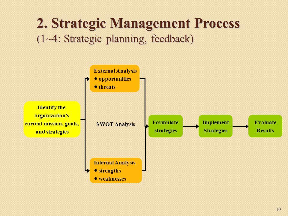 2. Strategic Management Process (1~4: Strategic planning, feedback)