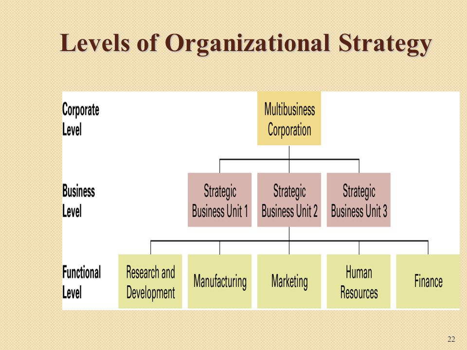 Levels of Organizational Strategy
