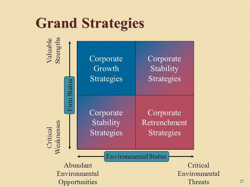 Grand Strategies Corporate Growth Strategies Corporate Stability