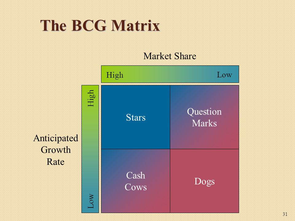 The BCG Matrix Market Share Question Stars Marks Anticipated Growth