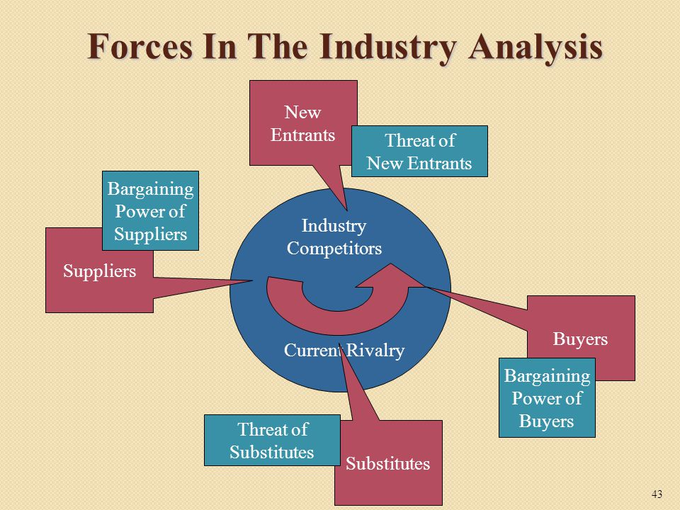 Forces In The Industry Analysis