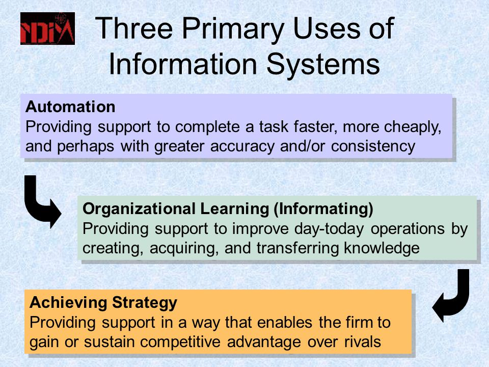 Three Primary Uses of Information Systems