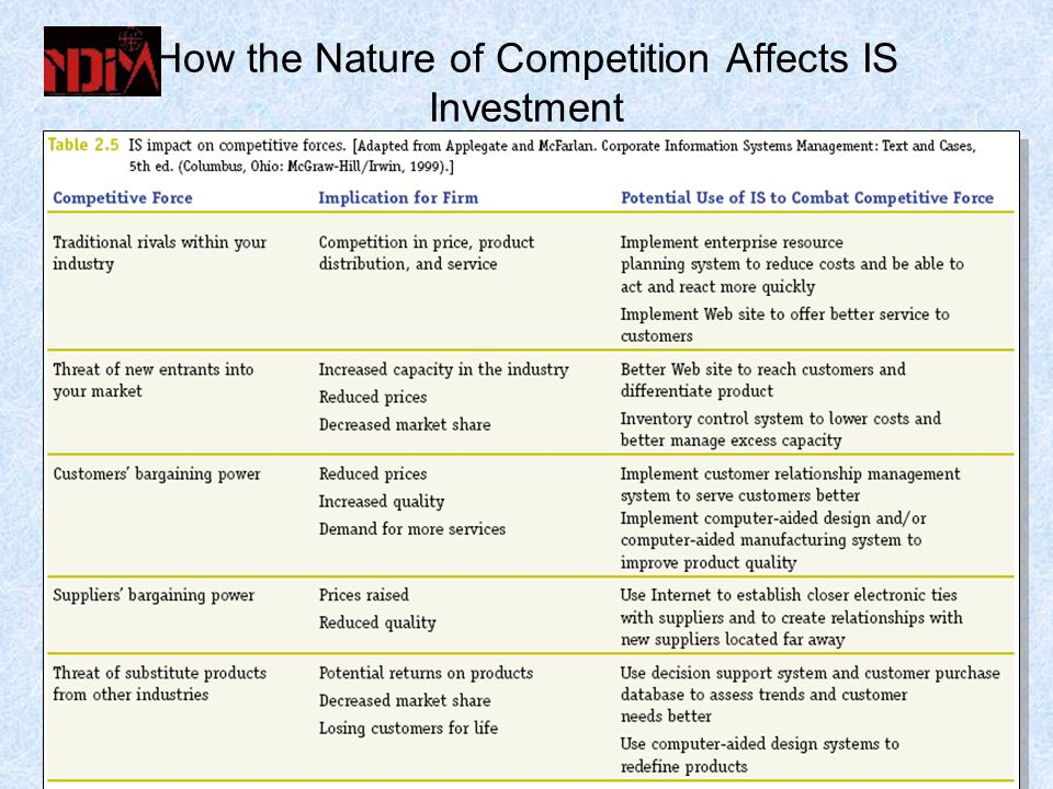 How the Nature of Competition Affects IS Investment