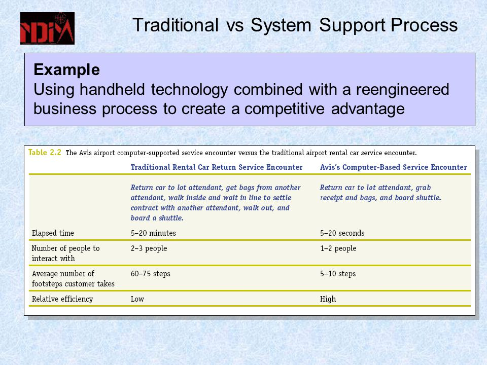 Traditional vs System Support Process