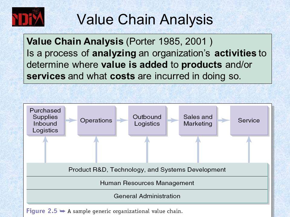 Value Chain Analysis Value Chain Analysis (Porter 1985, 2001 )