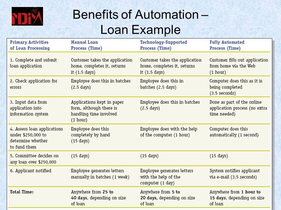 Benefits of Automation – Loan Example