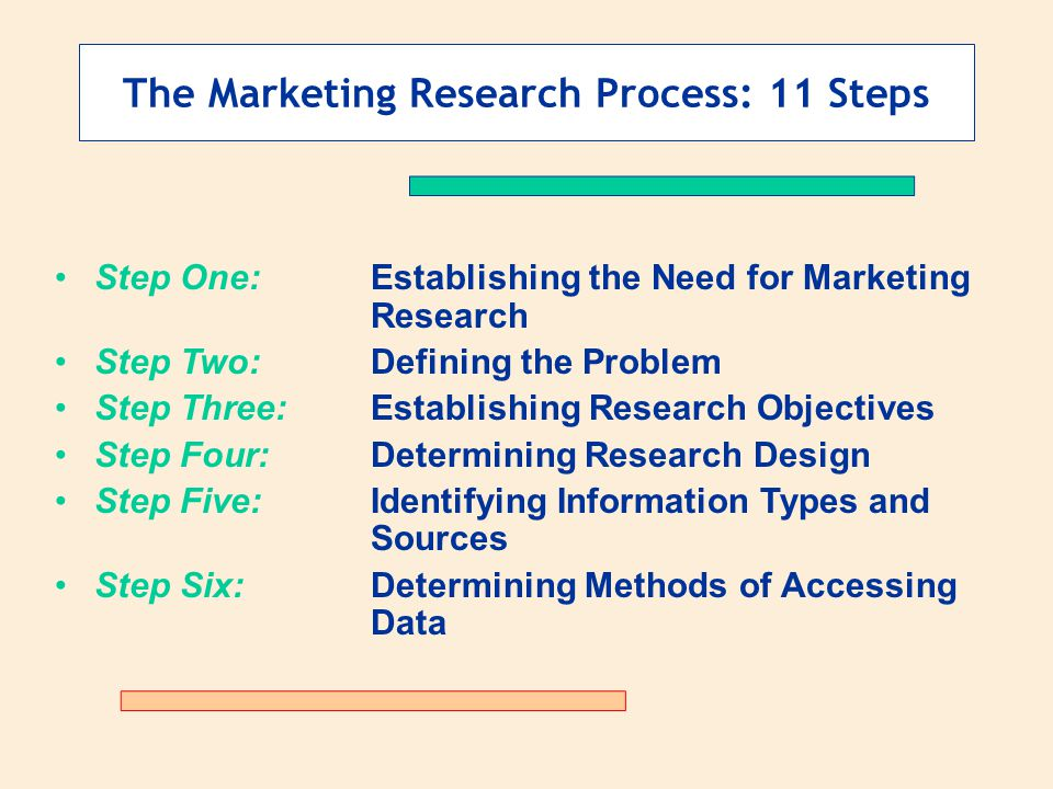 steps for marketing research