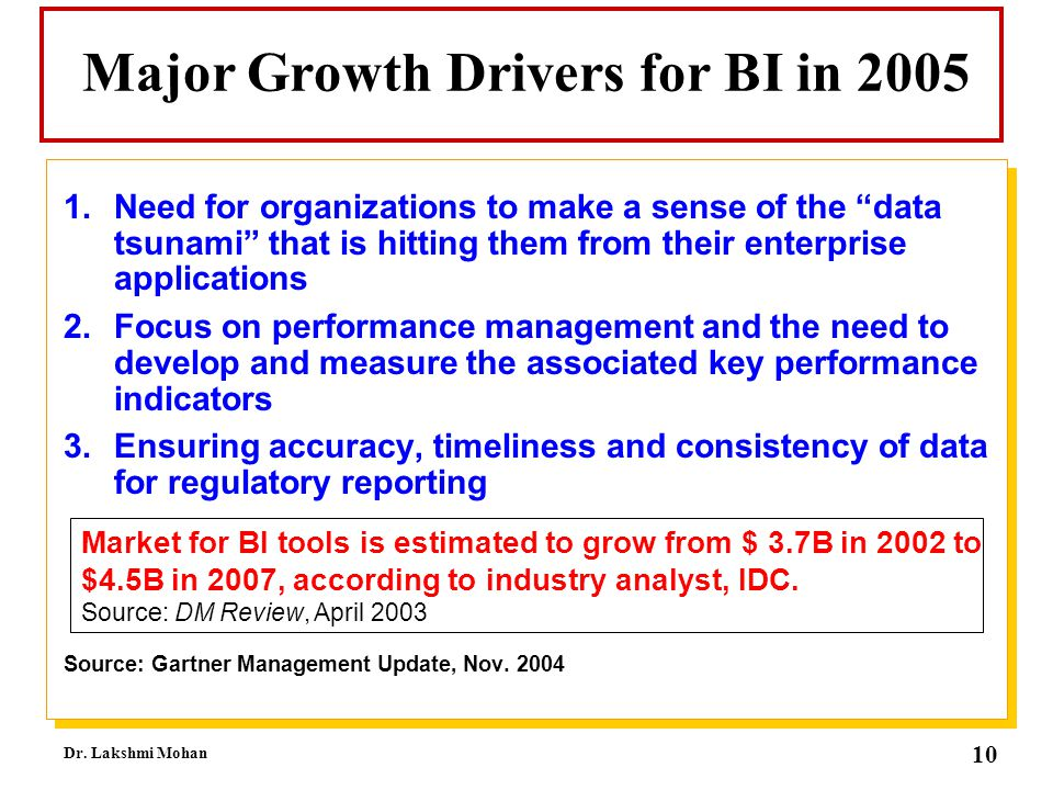 Major Growth Drivers for BI in 2005