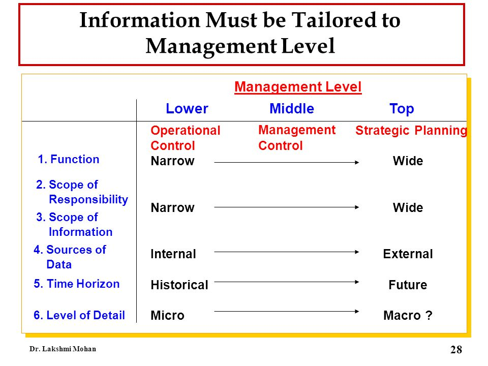 Information Must be Tailored to Management Level