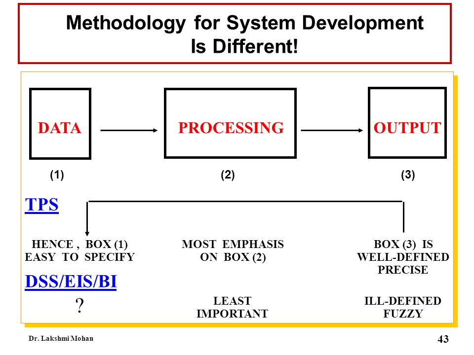 Methodology for System Development Is Different!