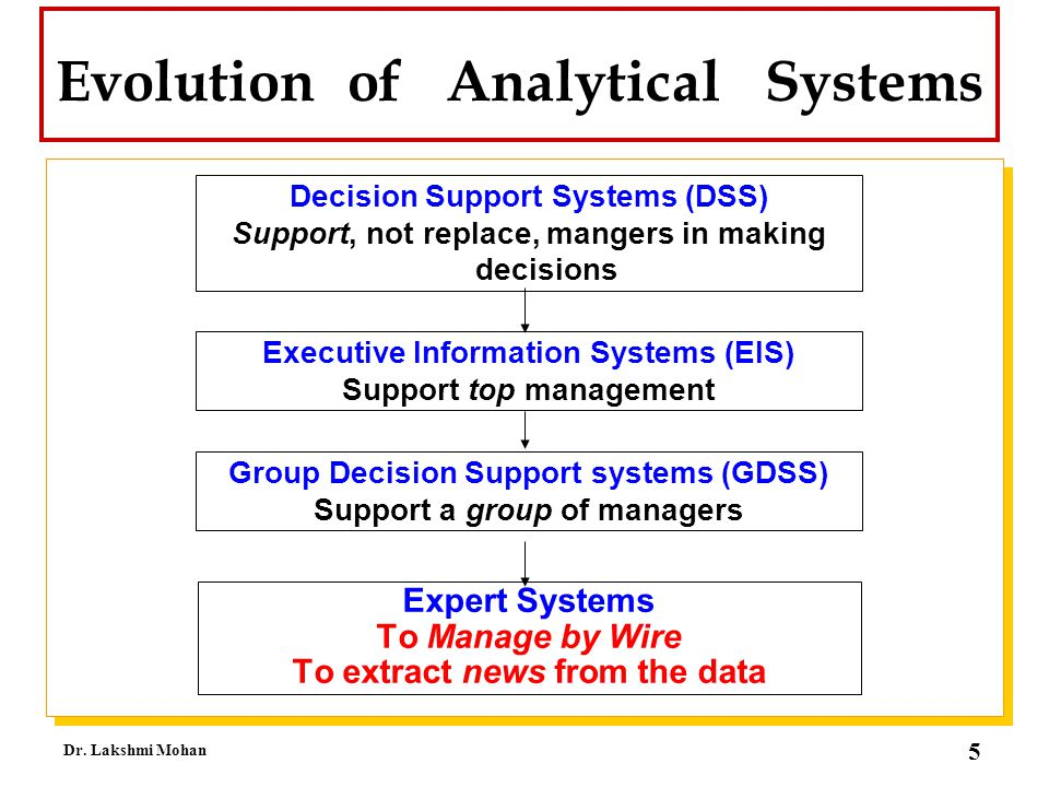 Evolution of Analytical Systems