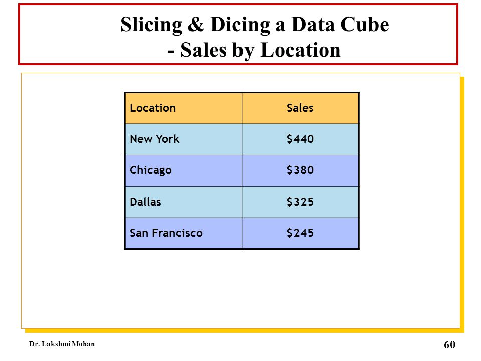 Slicing & Dicing a Data Cube - Sales by Location