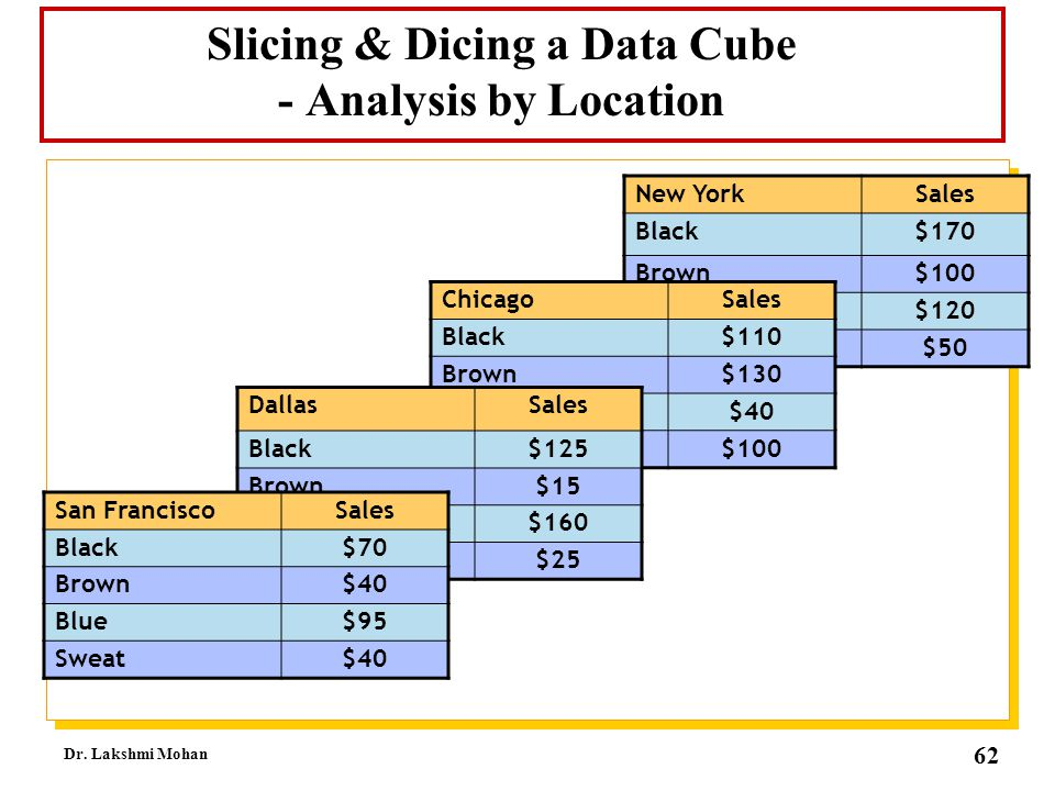 Slicing & Dicing a Data Cube - Analysis by Location