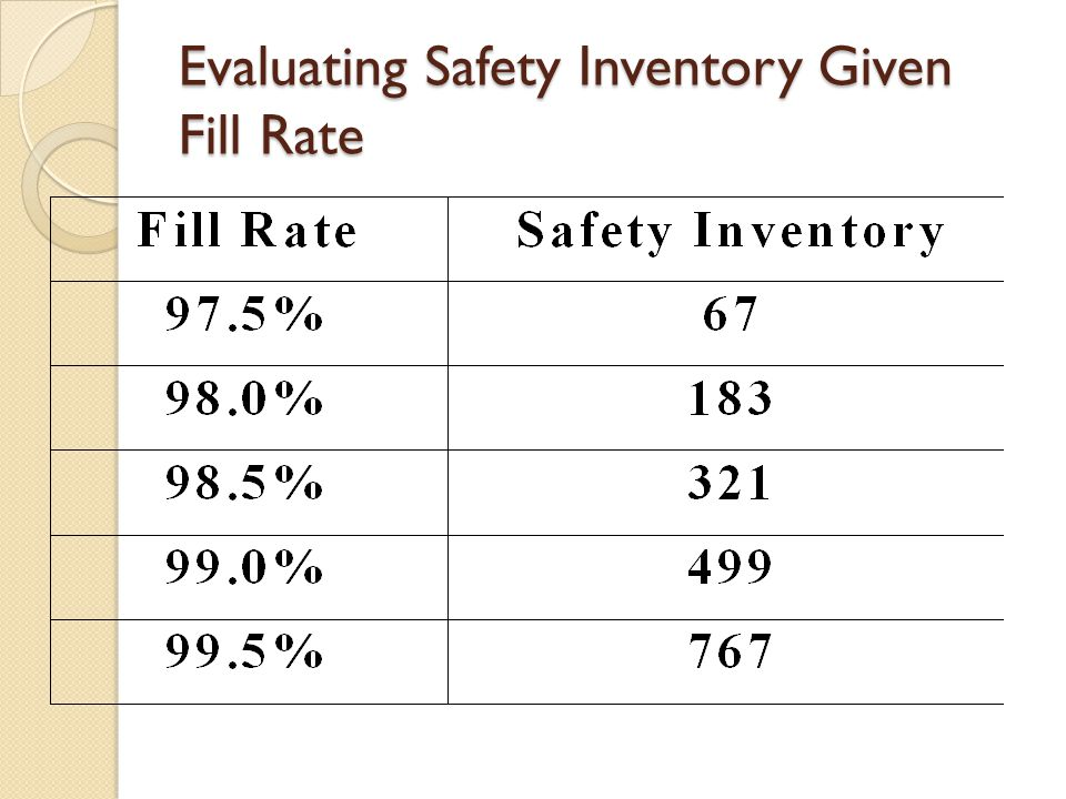Evaluating Safety Inventory Given Fill Rate