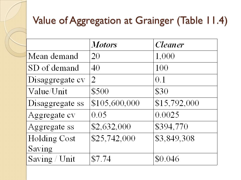 Value of Aggregation at Grainger (Table 11.4)