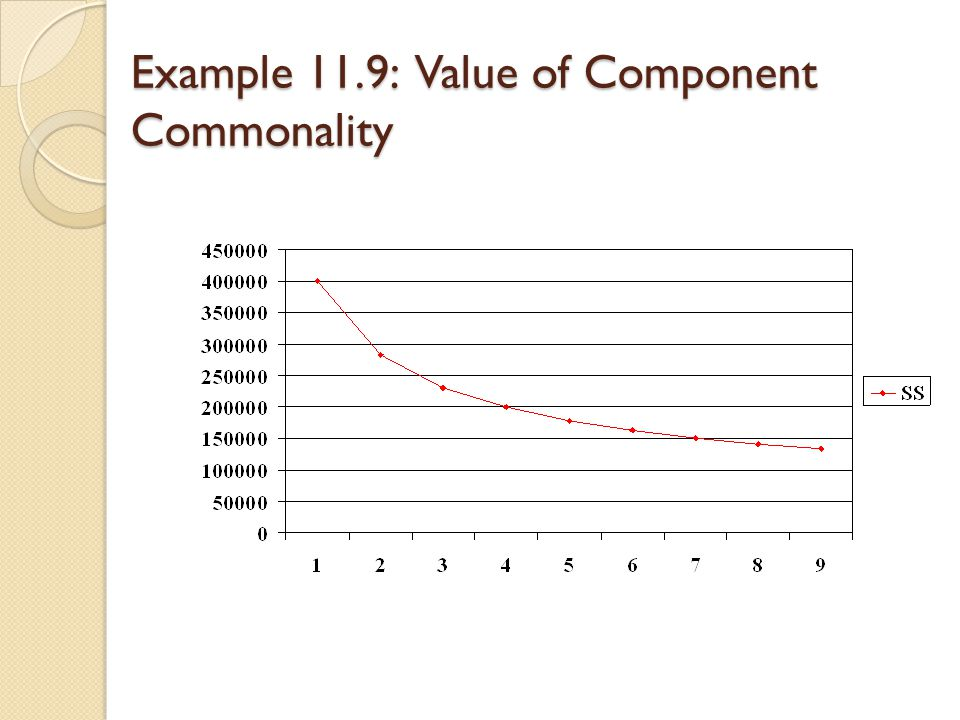 Example 11.9: Value of Component Commonality
