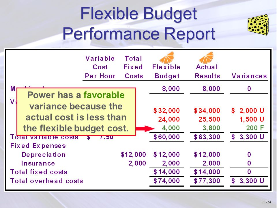 how to work out flexible budget variance