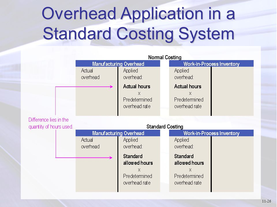 Differences between standard costing and kaizen costing