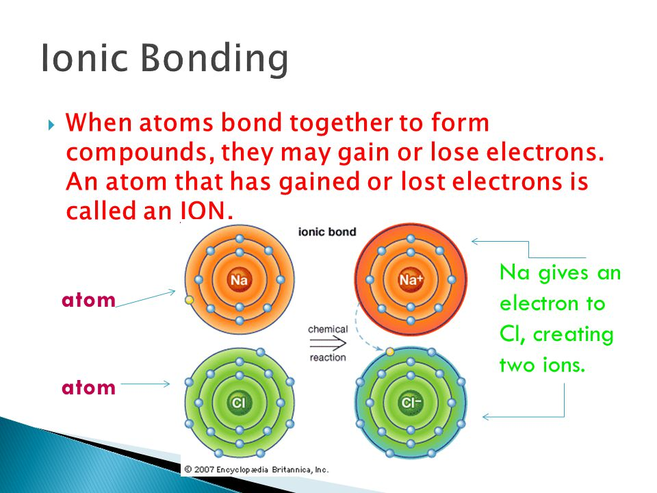 Ionic Bonding Na gives an electron to Cl, creating two ions. atom atom
