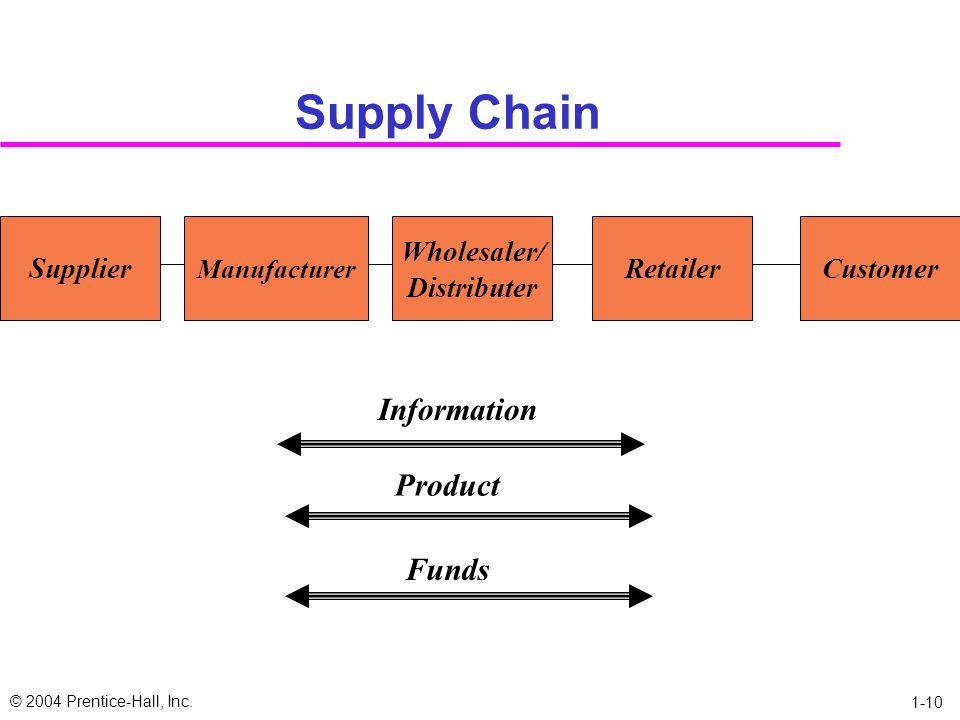 Supply Chain Information Product Funds Supplier Wholesaler/