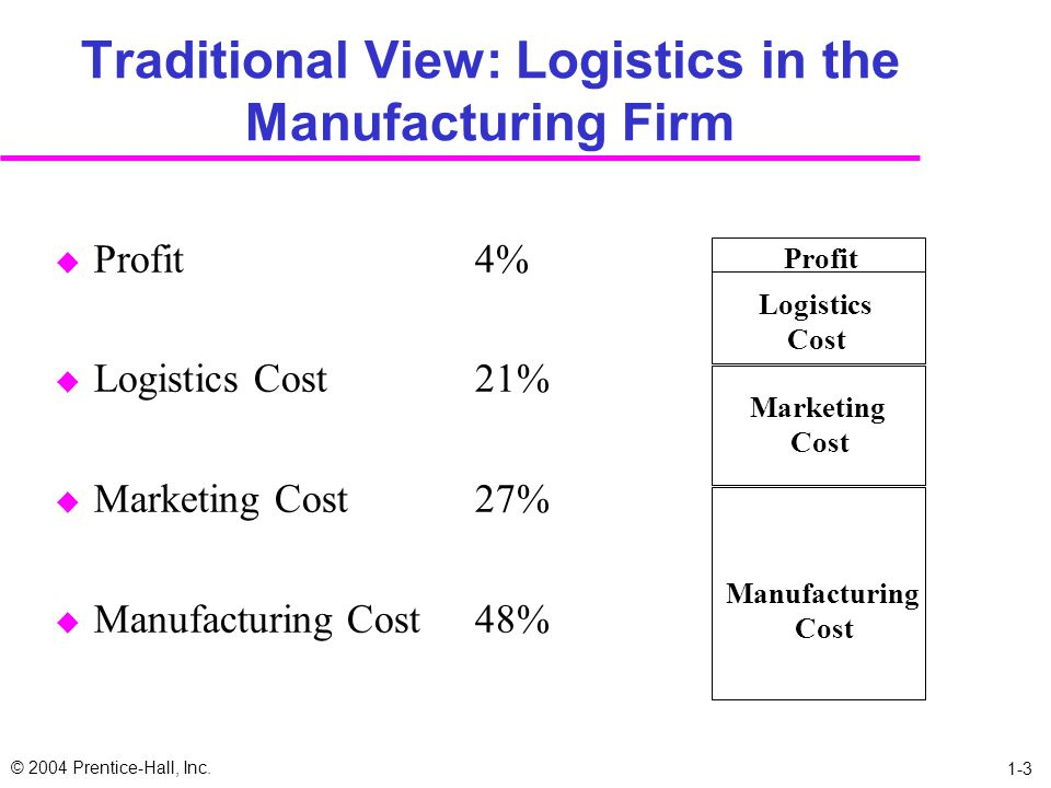 Traditional View: Logistics in the Manufacturing Firm