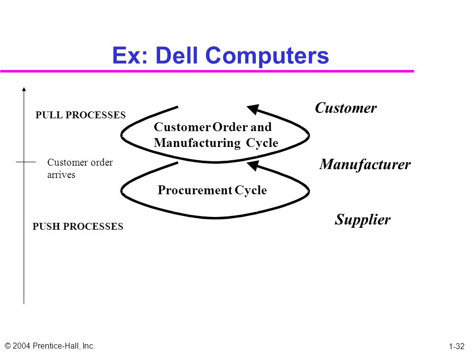 Ex: Dell Computers Customer Manufacturer Supplier Customer Order and