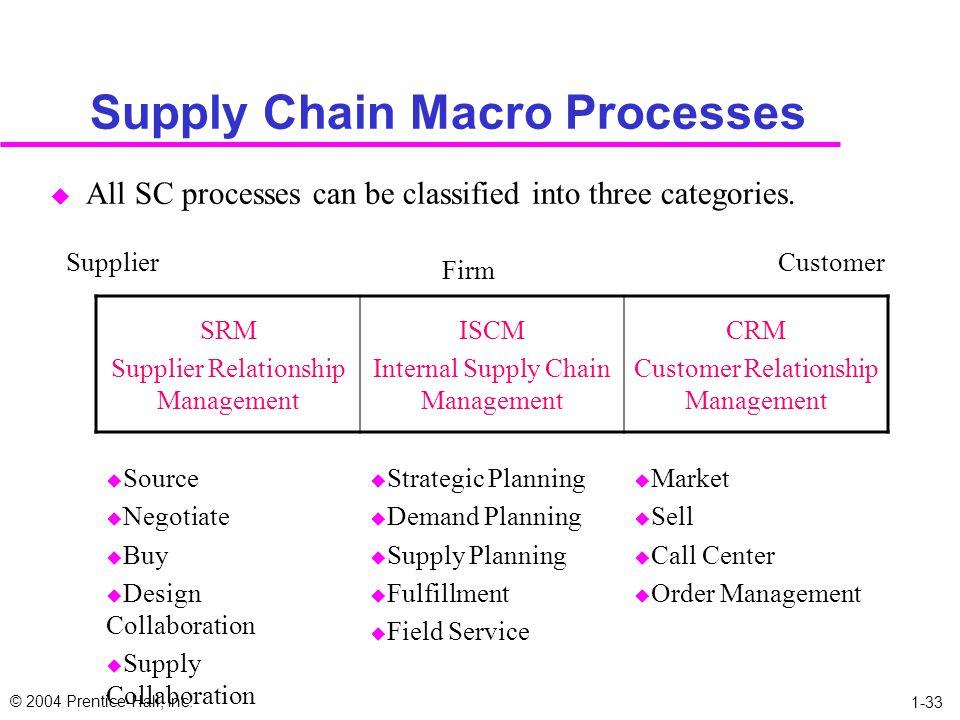 Supply Chain Macro Processes