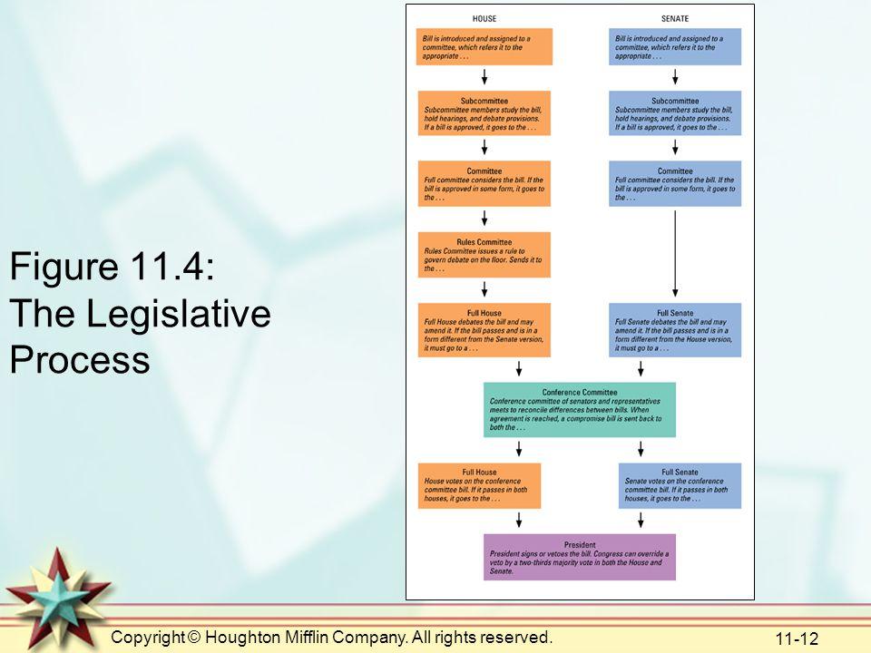 Figure 11.4: The Legislative Process