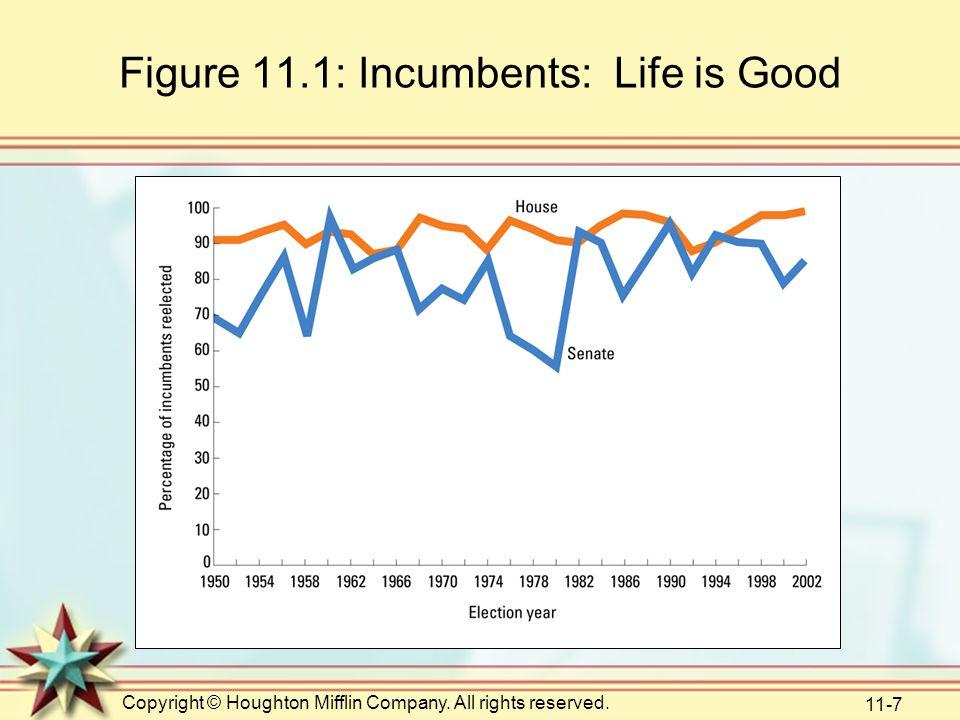 Figure 11.1: Incumbents: Life is Good