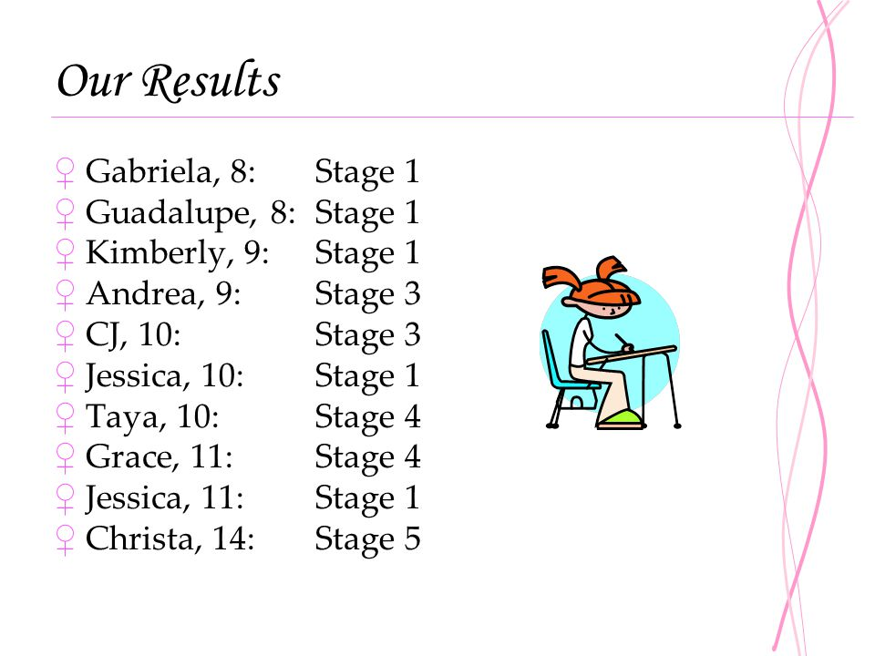 Our Results Gabriela, 8: Stage 1 Guadalupe, 8: Stage 1